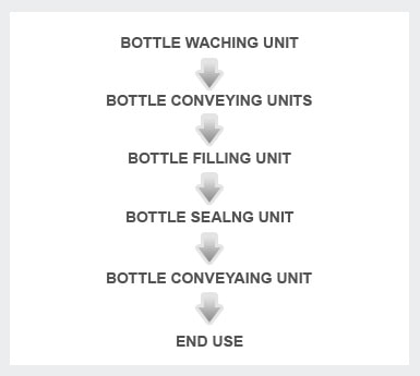 Bottling Machine Process Plan
