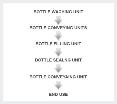 Bottling Machine Process Plan