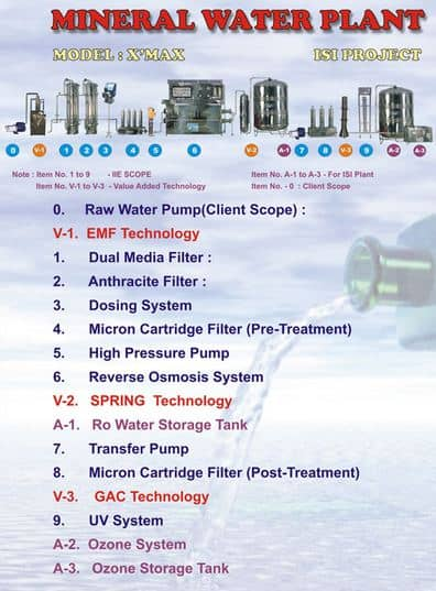 cost of mineral water plant