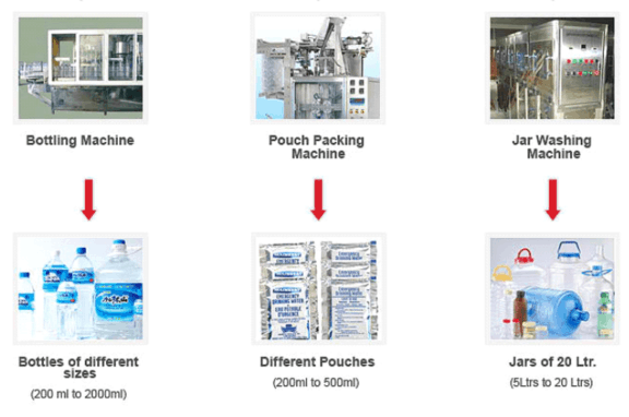mineral water project report
