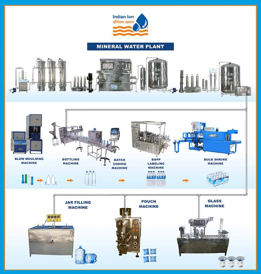 mineral water plant project cost
